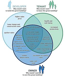 Green Building benefits